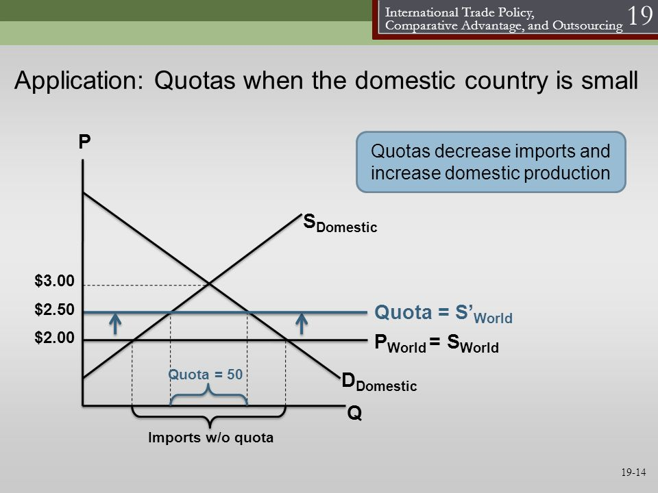 Application: Quotas when the domestic country is small
