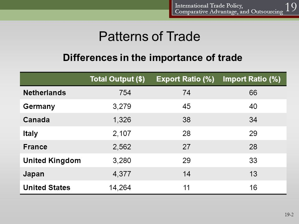 Patterns of Trade Differences in the importance of trade