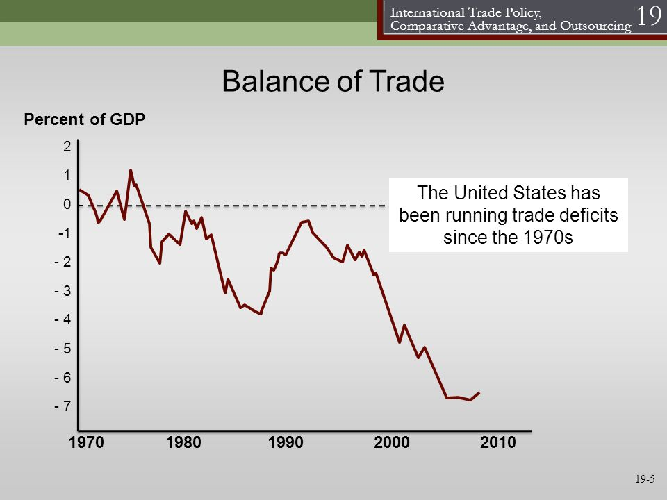 The United States has been running trade deficits since the 1970s