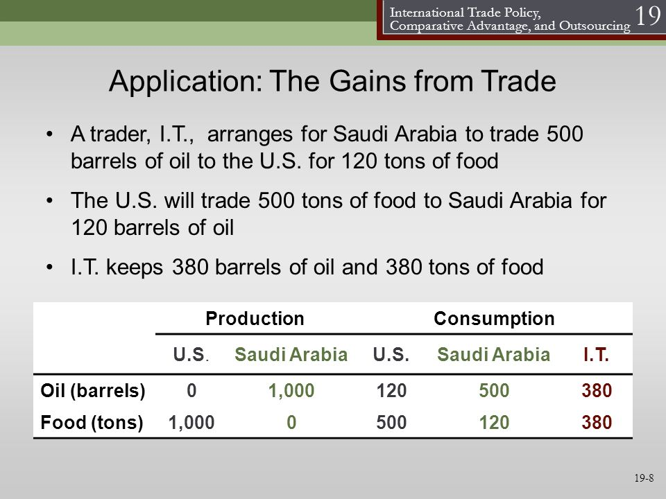 Application: The Gains from Trade