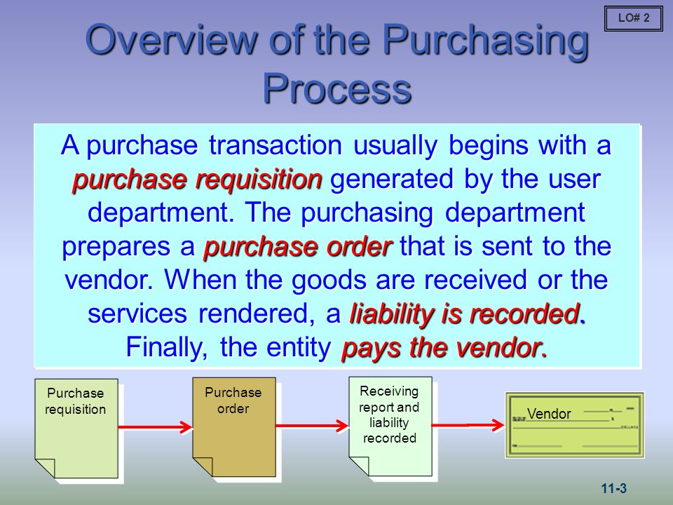 Overview of the Purchasing Process