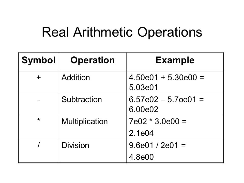 Real Arithmetic Operations