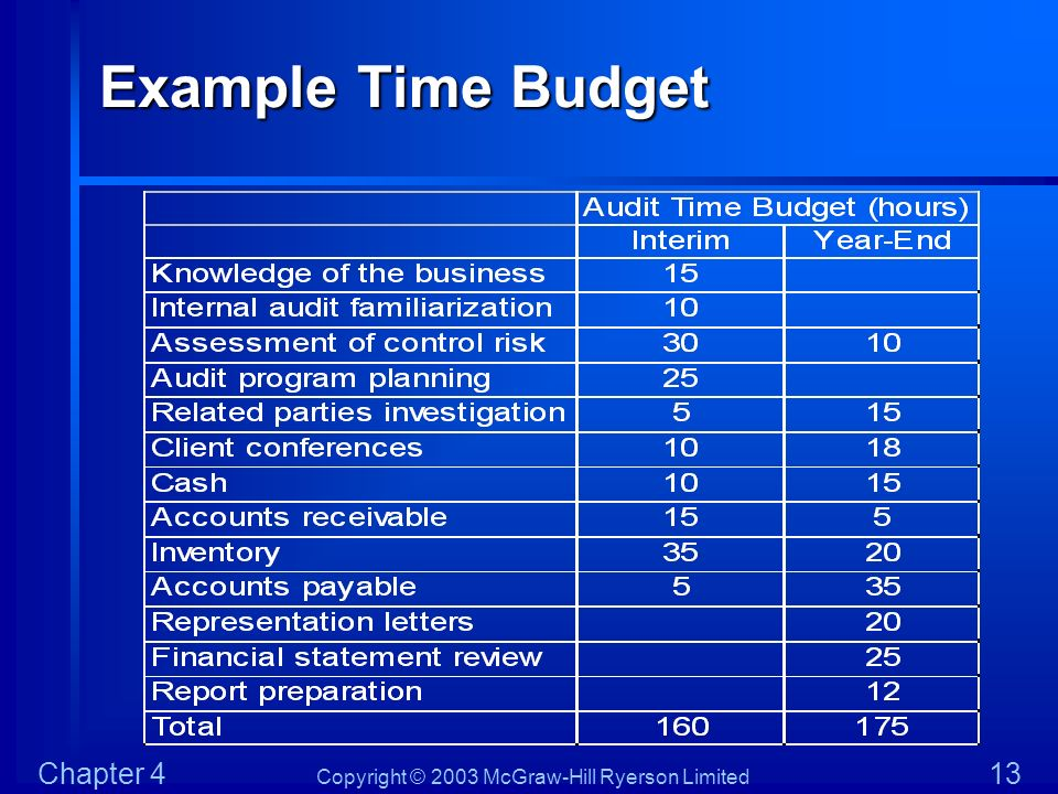 Example Time Budget