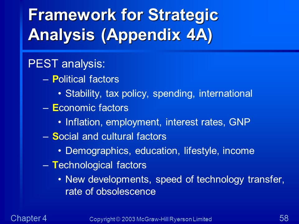 Framework for Strategic Analysis (Appendix 4A)