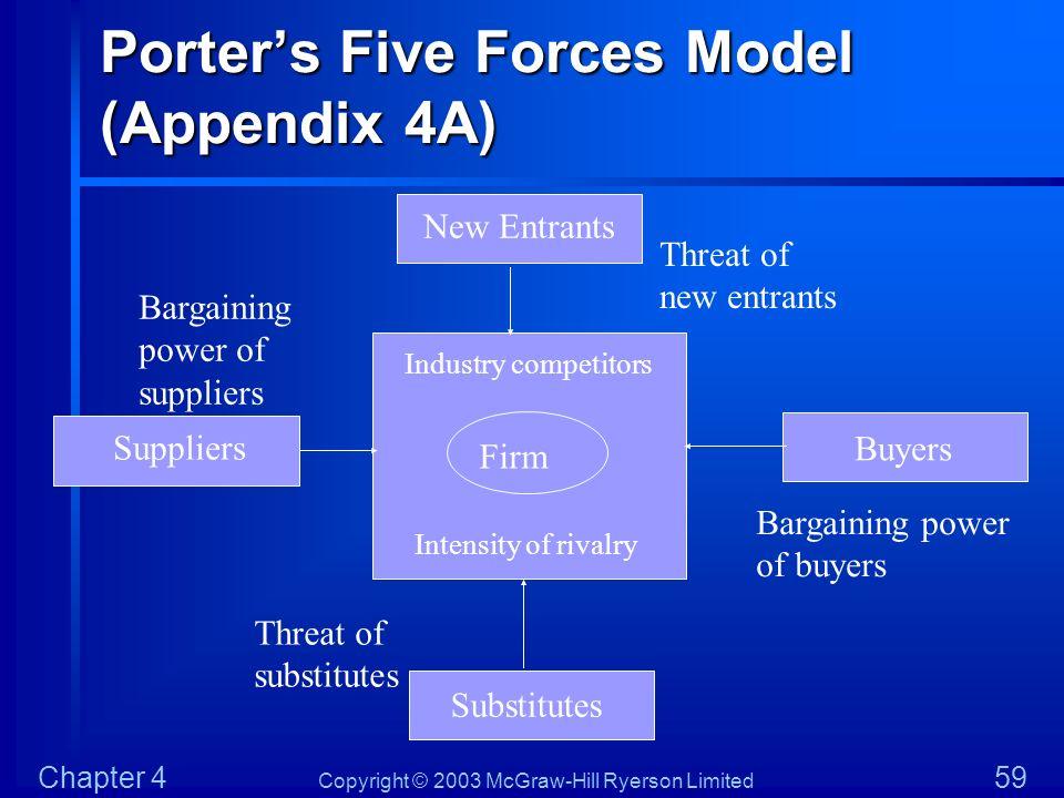 Porter's Five Forces Model (Appendix 4A)