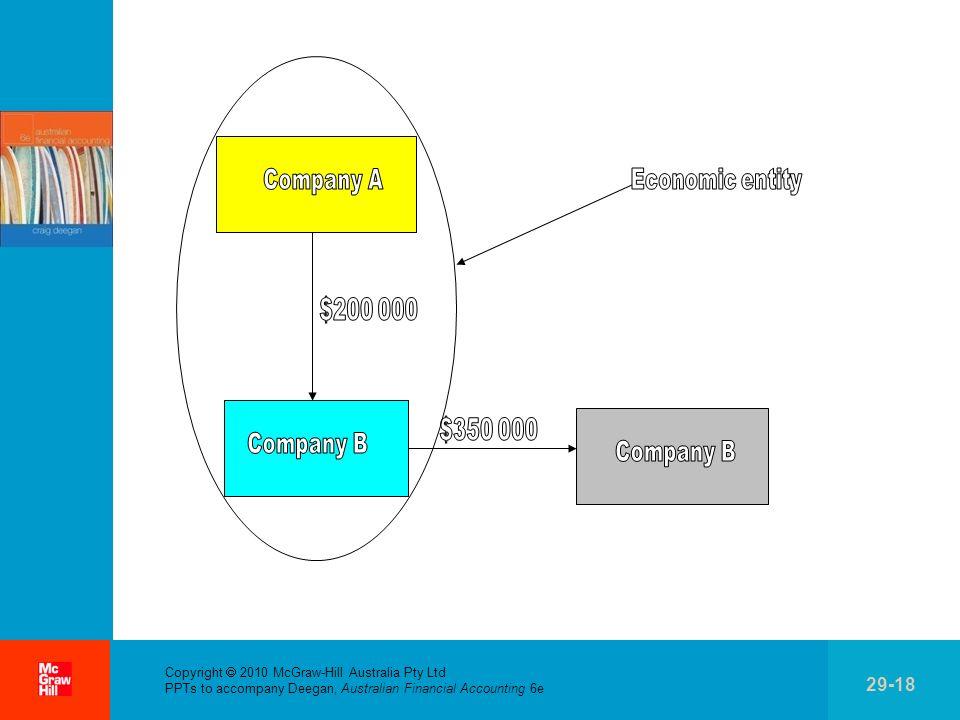 Company A Economic entity $200 000 $350 000 Company B Company B