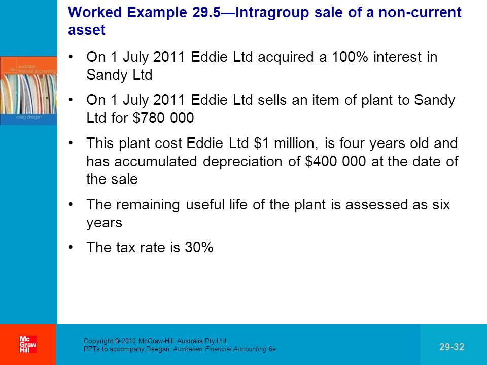 Worked Example 29.5—Intragroup sale of a non-current asset