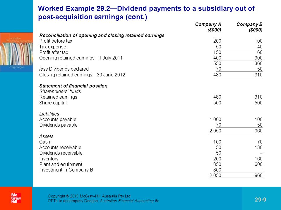 Worked Example 29.2—Dividend payments to a subsidiary out of post-acquisition earnings (cont.)
