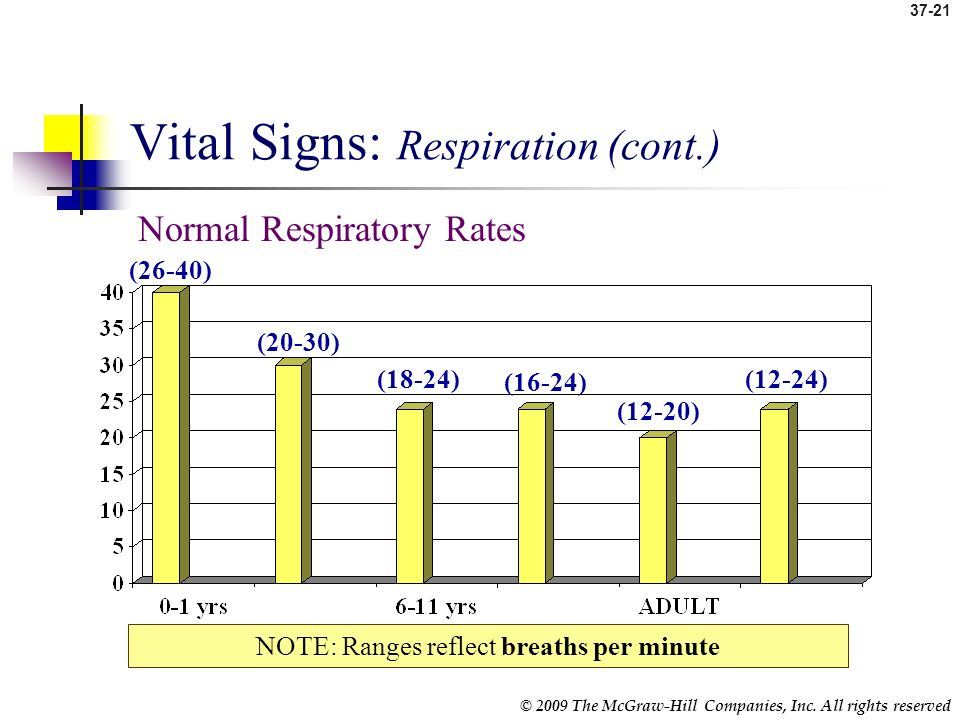 Vital Signs: Respiration (cont.)