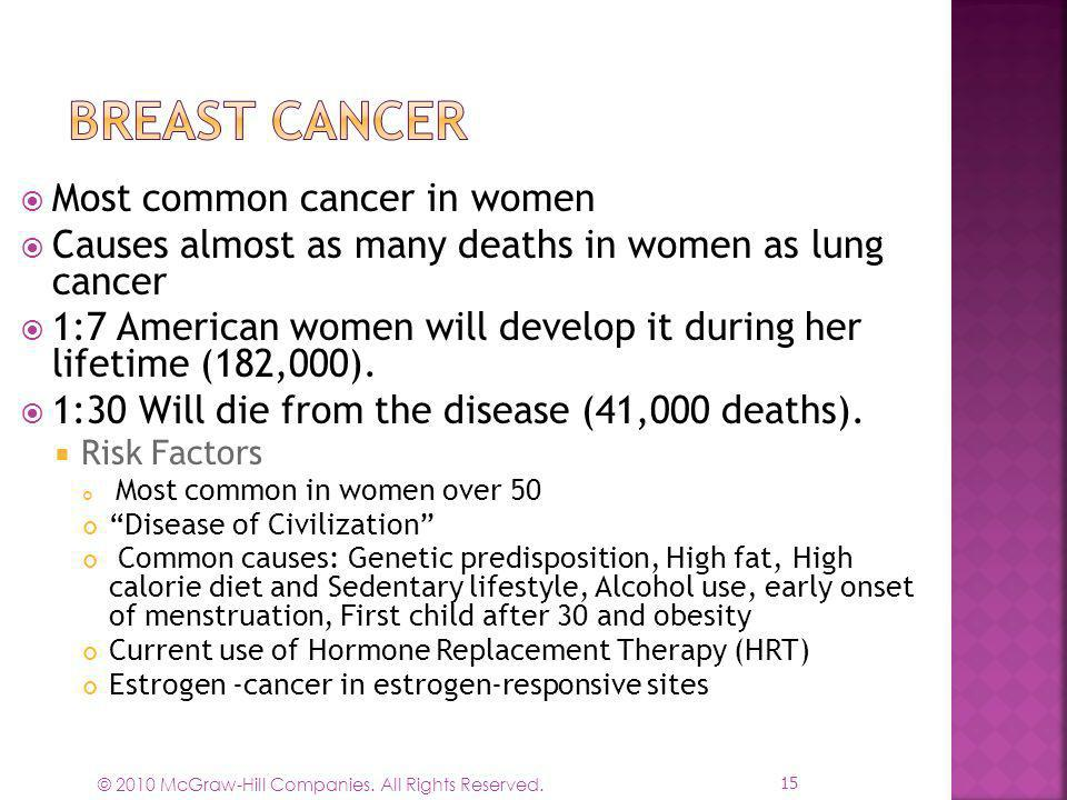 Breast Cancer Most common cancer in women