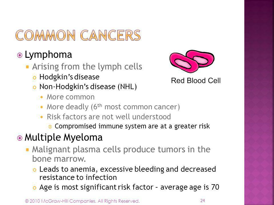 Common Cancers Lymphoma Multiple Myeloma Arising from the lymph cells