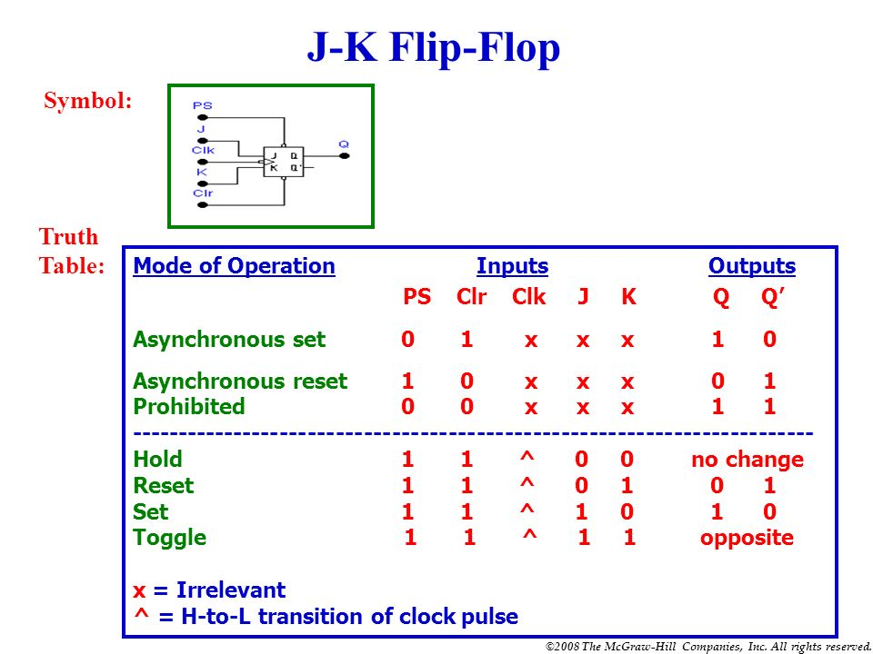 J-K Flip-Flop Symbol: Truth Table: Mode of Operation Inputs Outputs