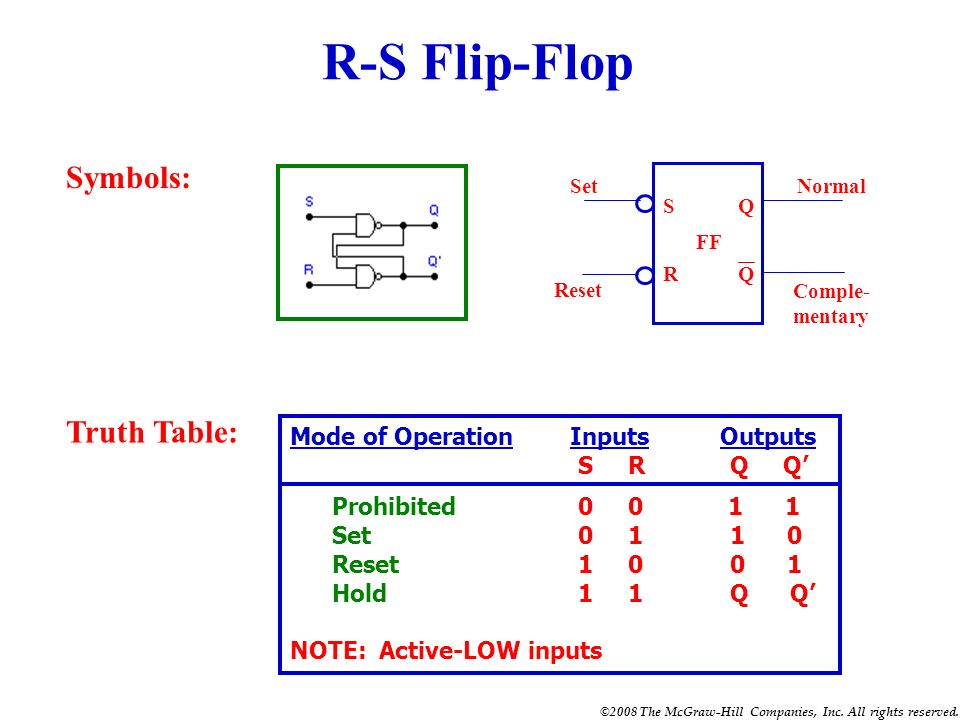 R-S Flip-Flop Symbols: Truth Table: Mode of Operation Inputs Outputs