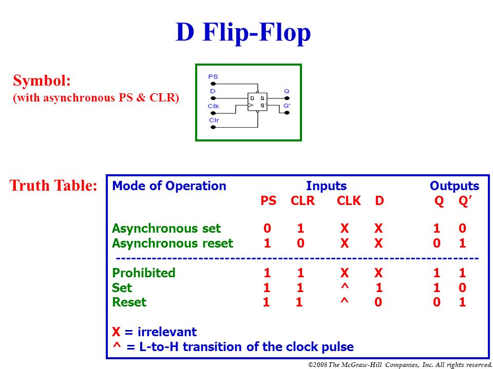 D Flip-Flop Symbol: Truth Table: (with asynchronous PS & CLR)