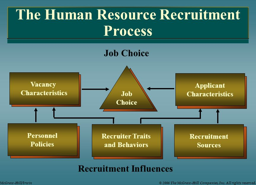 The Human Resource Recruitment Process