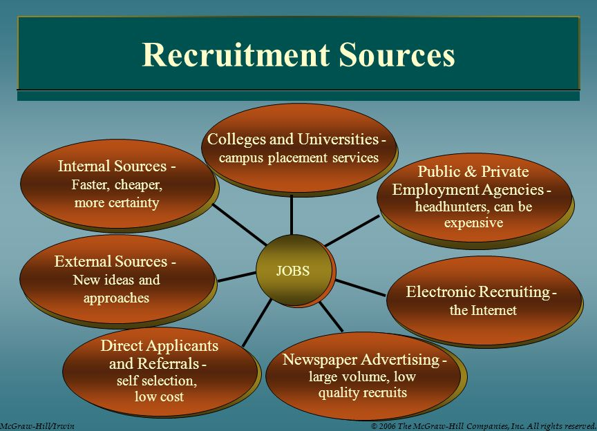 Recruitment Sources Colleges and Universities - Internal Sources -