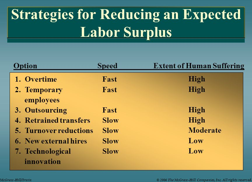 Strategies for Reducing an Expected Labor Surplus