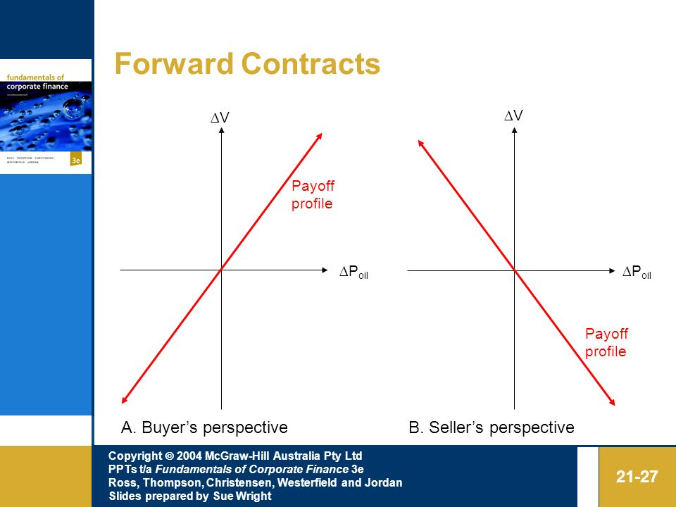 Forward Contracts A. Buyer's perspective B. Seller's perspective ∆V ∆V
