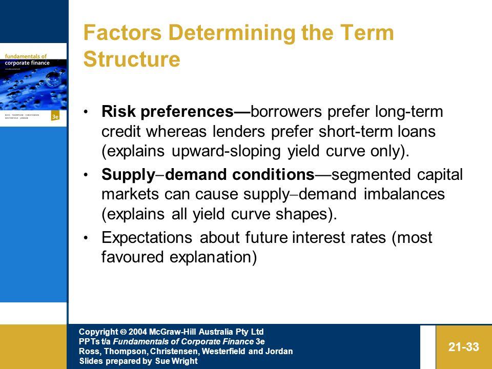 Factors Determining the Term Structure