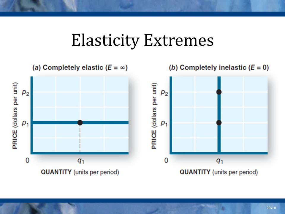 Elasticity Extremes It might be useful to calculate the elasticity for each extreme.