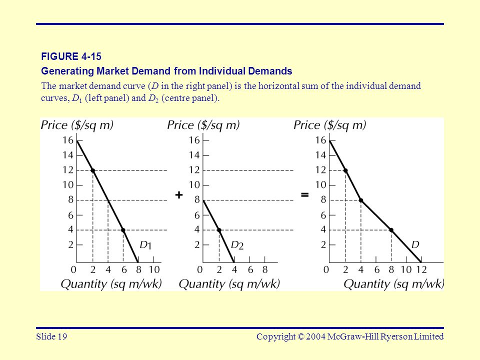 Generating Market Demand from Individual Demands