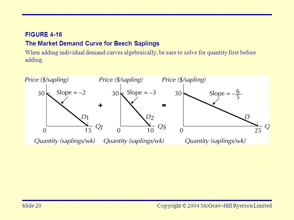 The Market Demand Curve for Beech Saplings