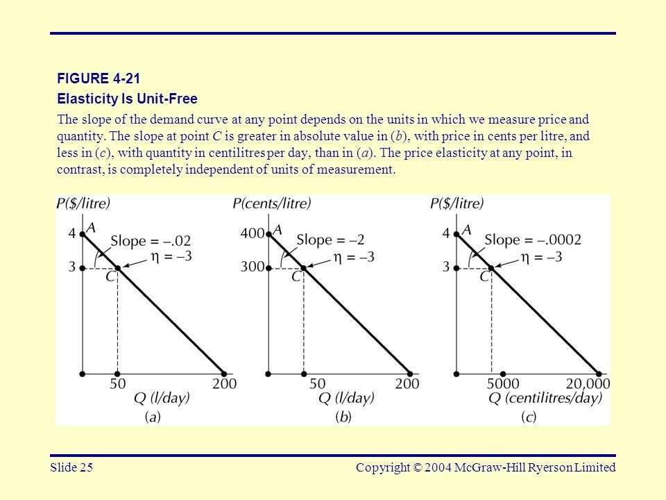 Elasticity Is Unit-Free