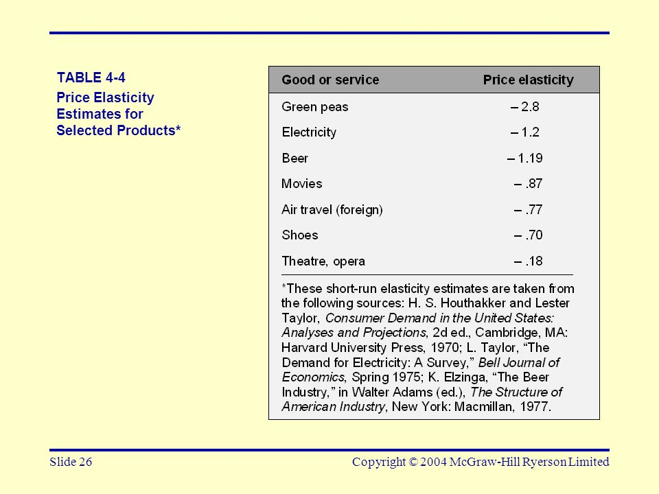 Price Elasticity Estimates for Selected Products*