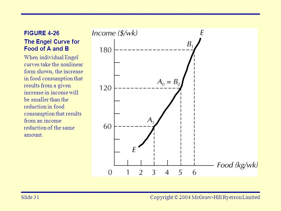 The Engel Curve for Food of A and B
