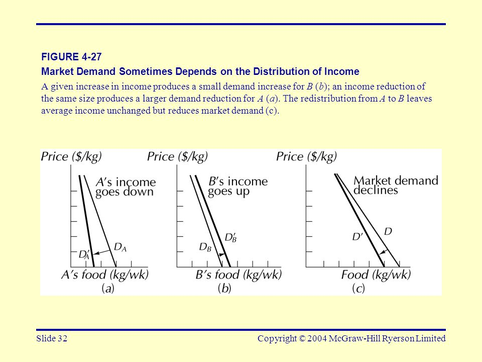 Market Demand Sometimes Depends on the Distribution of Income