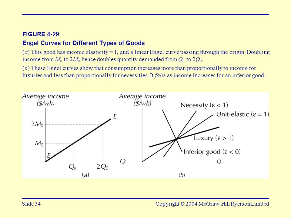 Engel Curves for Different Types of Goods