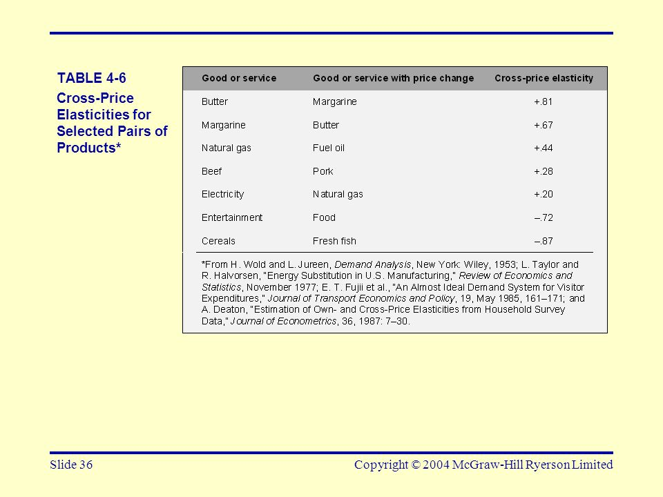 Cross-Price Elasticities for Selected Pairs of Products*