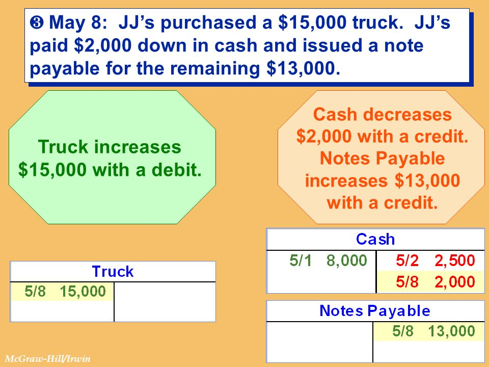 Truck increases $15,000 with a debit.