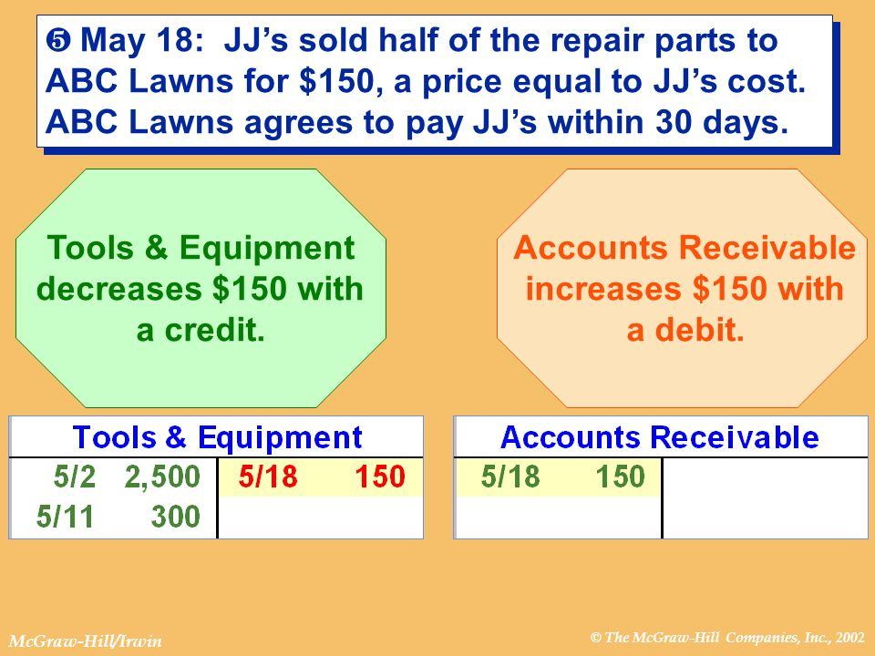 Tools & Equipment decreases $150 with a credit.