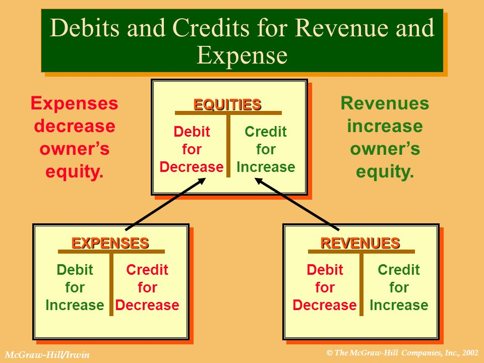 Debits and Credits for Revenue and Expense