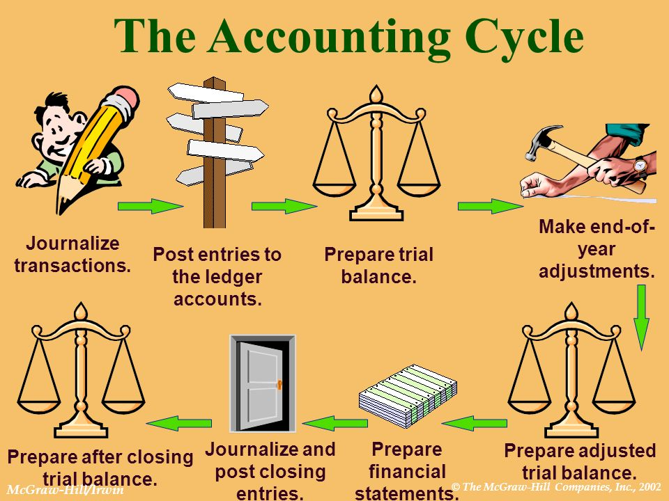 The Accounting Cycle Journalize transactions.