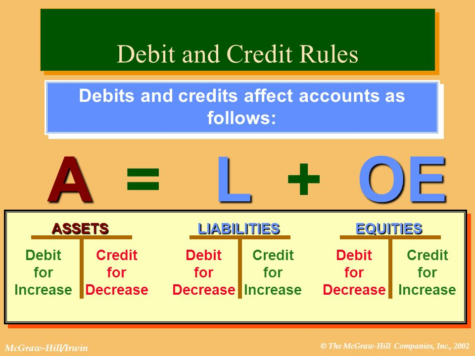 Debits and credits affect accounts as follows: