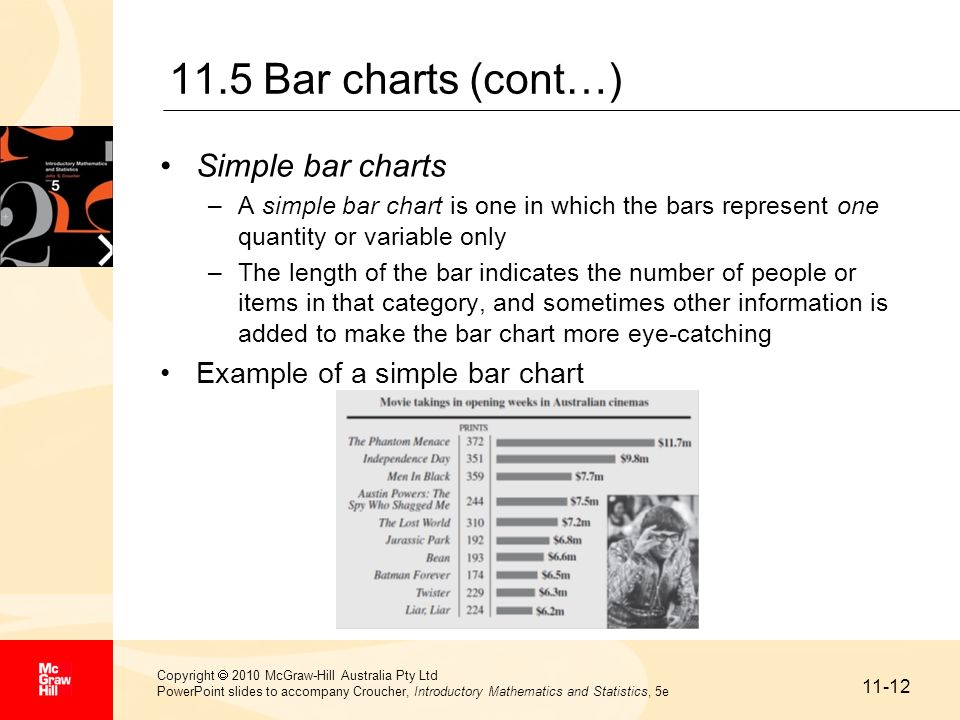 11.5 Bar charts (cont…) Simple bar charts