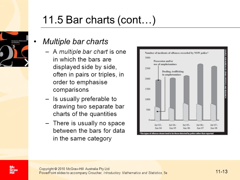 11.5 Bar charts (cont…) Multiple bar charts