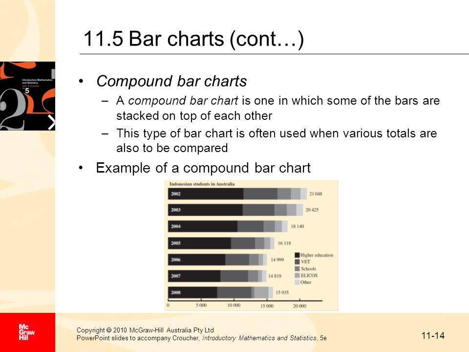 11.5 Bar charts (cont…) Compound bar charts