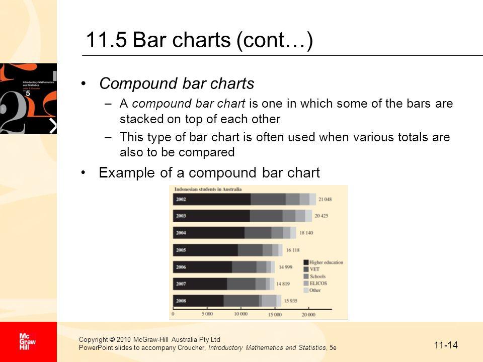 11.5 Bar charts (cont…) Compound bar charts