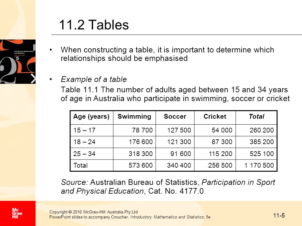 11.2 Tables When constructing a table, it is important to determine which relationships should be emphasised.