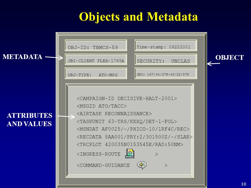 Objects and Metadata Set of attribute/value pairs