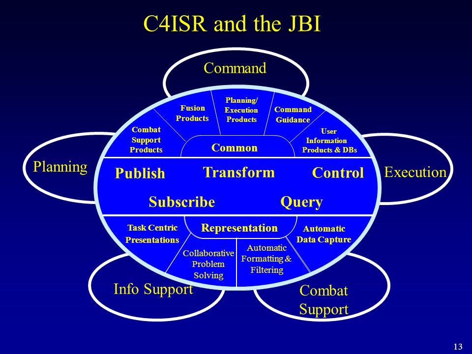 C4ISR and the JBI Battlespace InfoSphere Command Planning Publish