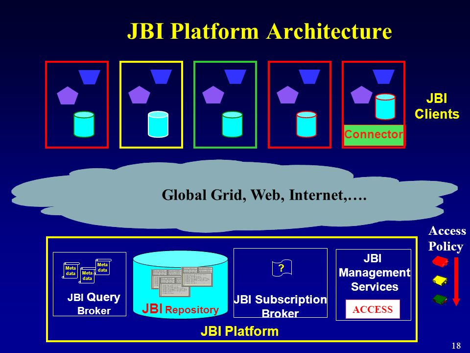 JBI Platform Architecture