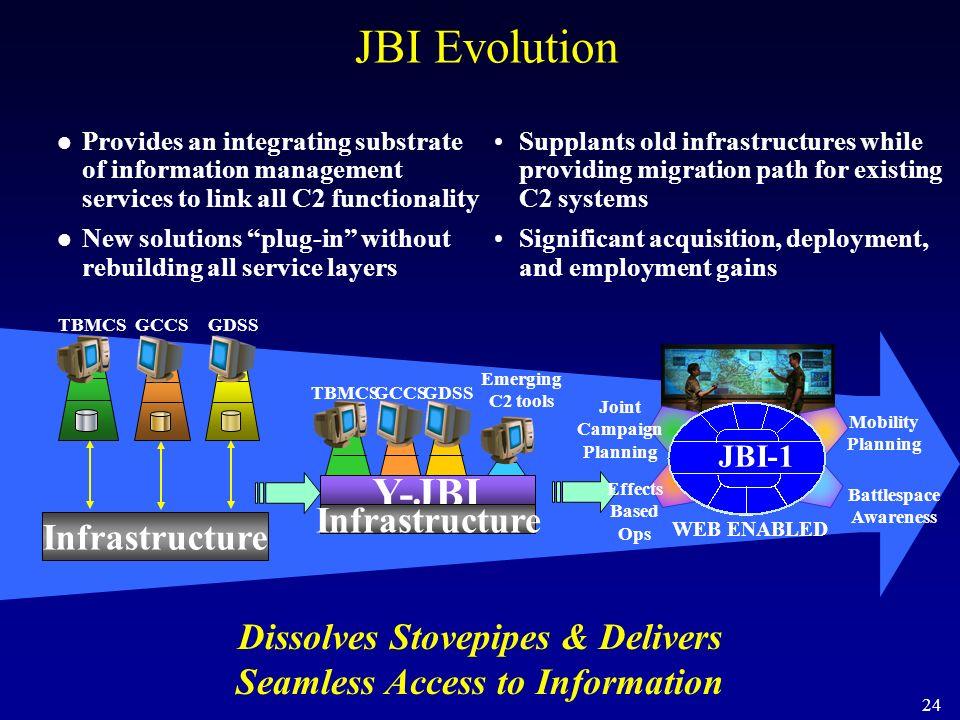 JBI Evolution Y-JBI Infrastructure Infrastructure