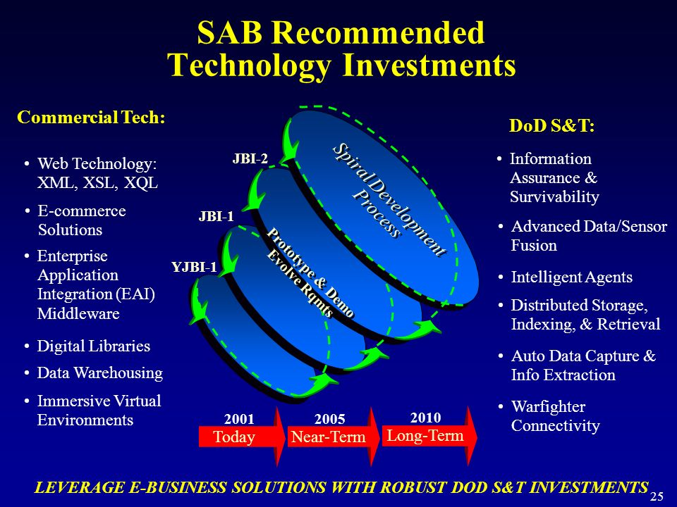 SAB Recommended Technology Investments