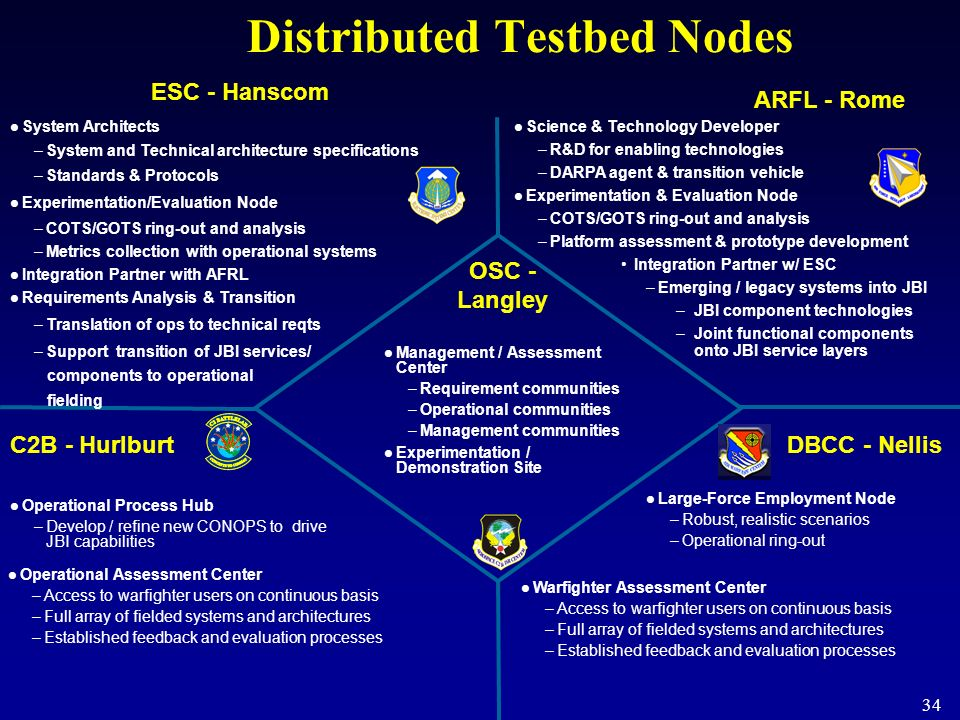 Distributed Testbed Nodes