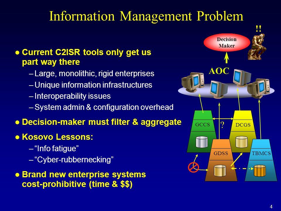 Information Management Problem