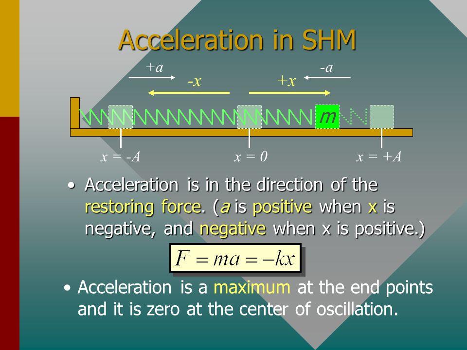 Acceleration in SHM m -x +x